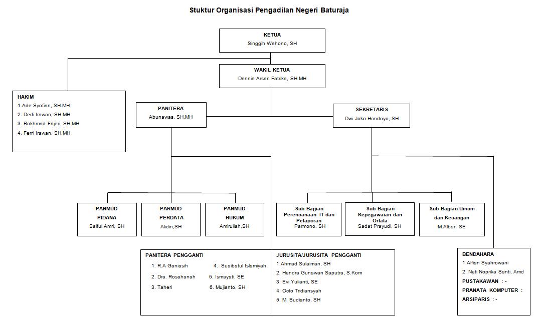 pengadilan negeri baturaja struktur organisasi Struktur Organisasi Hotel srukturpn17